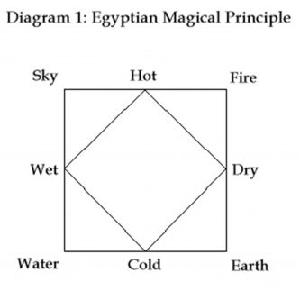 Egyptian Magical Principle